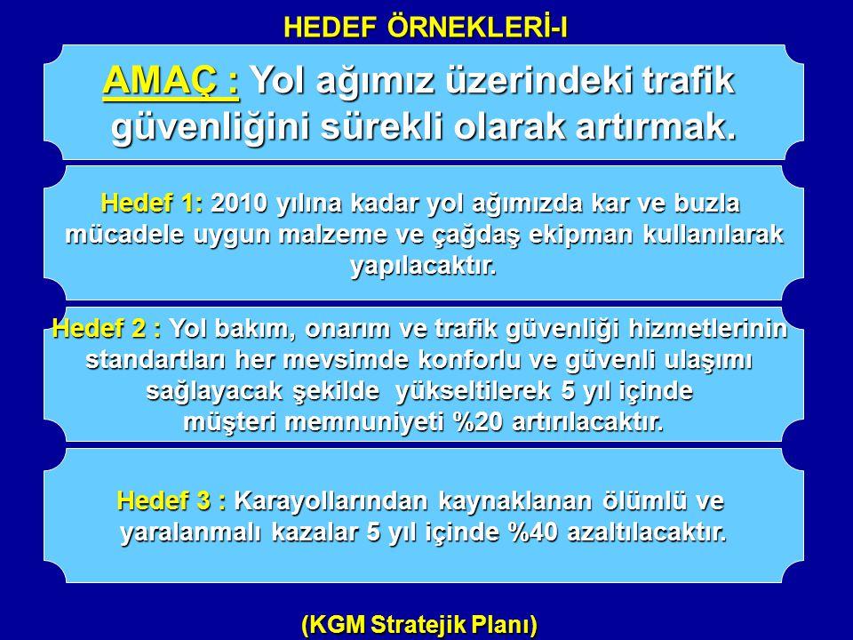 HEDEF ÖRNEKLERİ-I (KGM Stratejik Planı) AMAÇ : Yol ağımız üzerindeki trafik güvenliğini sürekli olarak artırmak. Hedef 1: 2010 yılına kadar yol ağımız