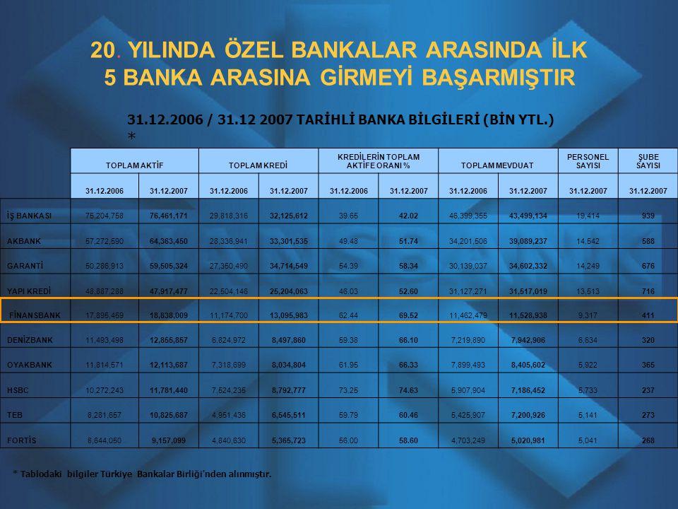 20. YILINDA ÖZEL BANKALAR ARASINDA İLK 5 BANKA ARASINA GİRMEYİ BAŞARMIŞTIR * Tablodaki bilgiler Türkiye Bankalar Birliği'nden alınmıştır. TOPLAM AKTİF