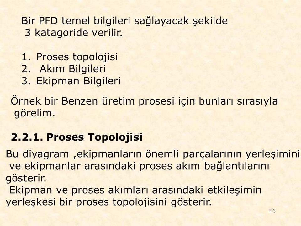 10 Bir PFD temel bilgileri sağlayacak şekilde 3 katagoride verilir. 1.Proses topolojisi 2. Akım Bilgileri 3.Ekipman Bilgileri Örnek bir Benzen üretim
