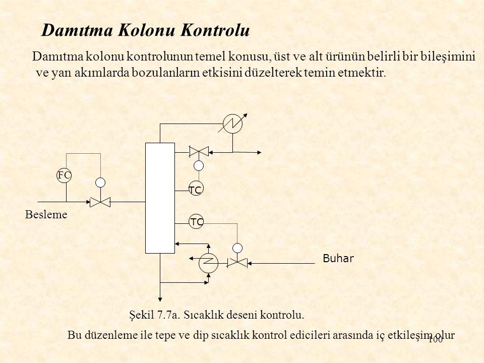 100 Damıtma Kolonu Kontrolu Damıtma kolonu kontrolunun temel konusu, üst ve alt ürünün belirli bir bileşimini ve yan akımlarda bozulanların etkisini d
