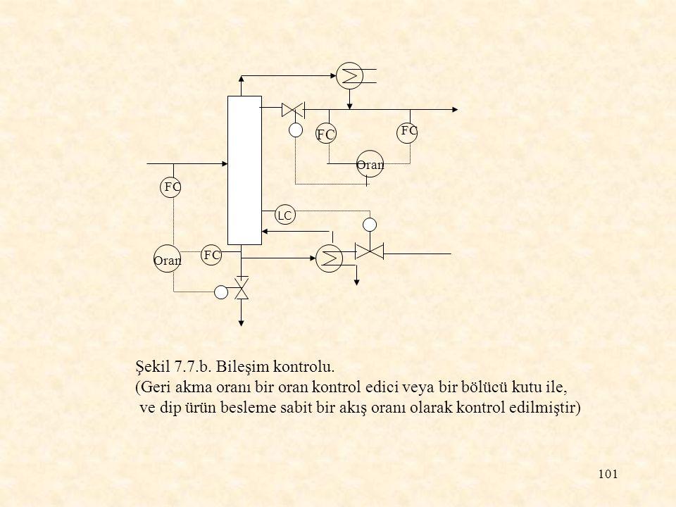 101 FC Oran FC Şekil 7.7.b. Bileşim kontrolu. (Geri akma oranı bir oran kontrol edici veya bir bölücü kutu ile, ve dip ürün besleme sabit bir akış ora