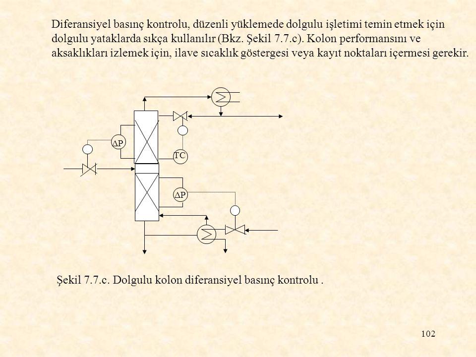 102 ΔPΔP TC Şekil 7.7.c. Dolgulu kolon diferansiyel basınç kontrolu. Diferansiyel basınç kontrolu, düzenli yüklemede dolgulu işletimi temin etmek için