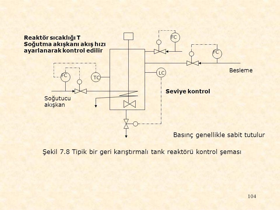 104 TC FC LC FC Soğutucu akışkan Besleme Reaktör sıcaklığı T Soğutma akışkanı akış hızı ayarlanarak kontrol edilir Şekil 7.8 Tipik bir geri karıştırma