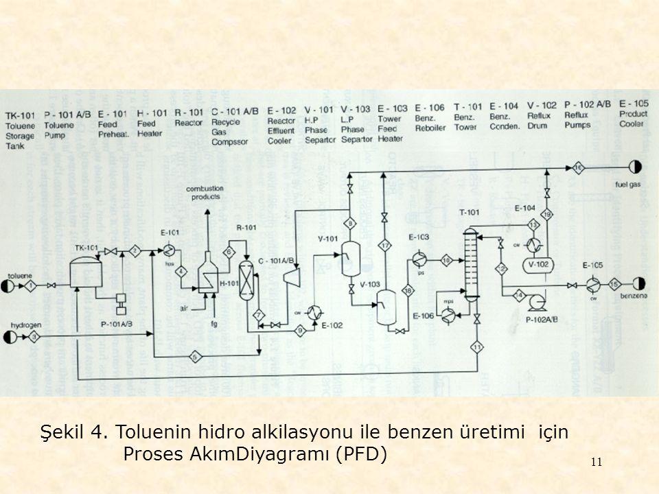 11 Şekil 4. Toluenin hidro alkilasyonu ile benzen üretimi için Proses AkımDiyagramı (PFD)