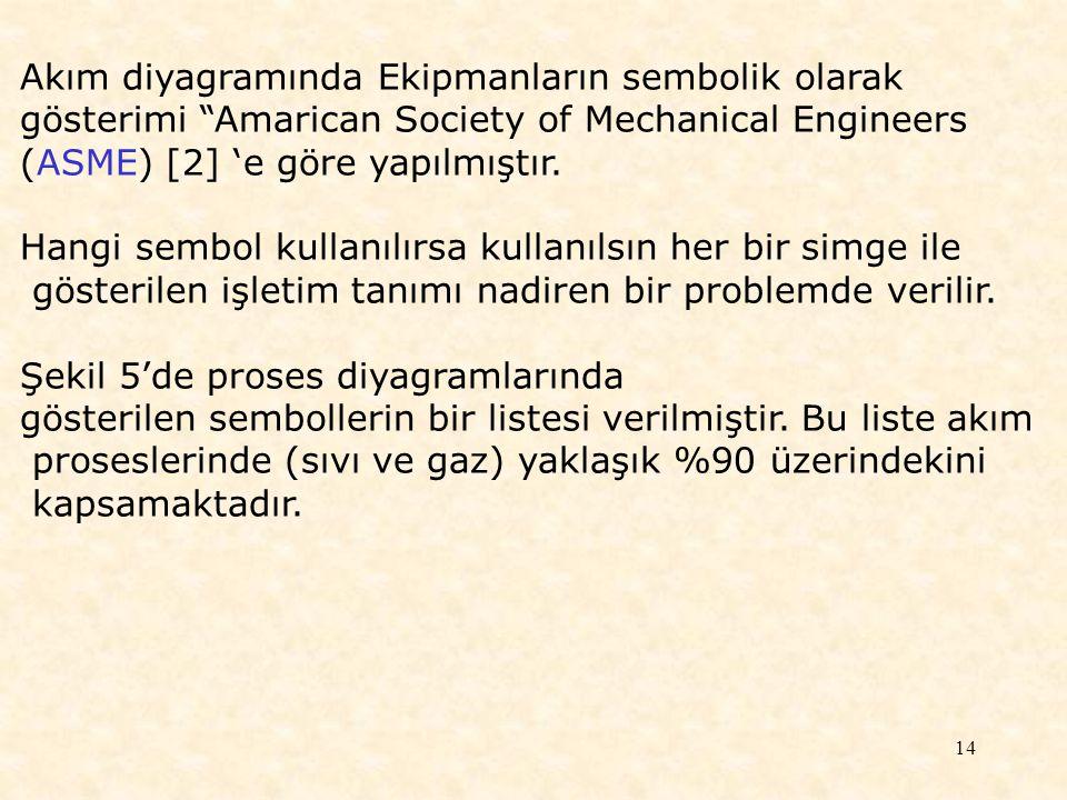 """14 Akım diyagramında Ekipmanların sembolik olarak gösterimi """"Amarican Society of Mechanical Engineers (ASME) [2] 'e göre yapılmıştır. Hangi sembol kul"""