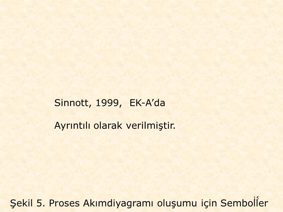 15 Şekil 5. Proses Akımdiyagramı oluşumu için Semboller Sinnott, 1999, EK-A'da Ayrıntılı olarak verilmiştir.