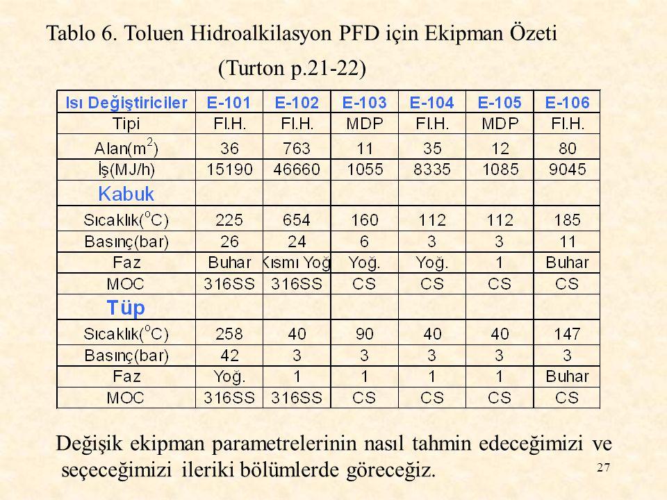 27 Tablo 6. Toluen Hidroalkilasyon PFD için Ekipman Özeti (Turton p.21-22) Değişik ekipman parametrelerinin nasıl tahmin edeceğimizi ve seçeceğimizi i