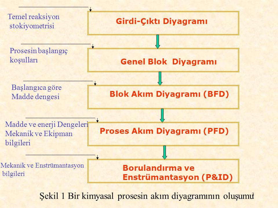 54 Başlangıç olarak, sadece prosesde yer alan ekipmanları gösteren ve blok diagramlara çizilmiş bir akım şeması oluşturulur.