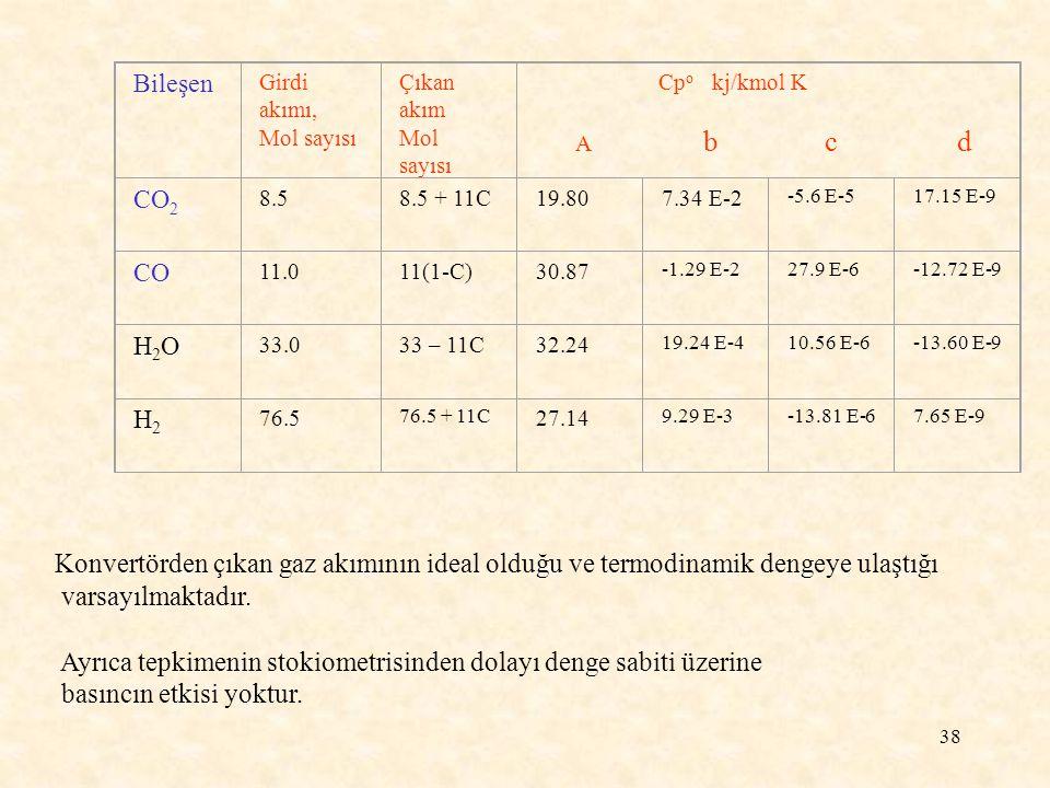 38 Bileşen Girdi akımı, Mol sayısı Çıkan akım Mol sayısı Cp o kj/kmol K A b c d CO 2 8.58.5 + 11C19.807.34 E-2 -5.6 E-517.15 E-9 CO 11.011(1-C)30.87 -