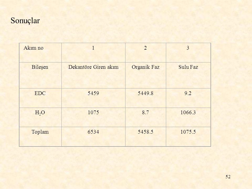 52 Sonuçlar Akım no123 BileşenDekantöre Giren akımOrganik FazSulu Faz EDC54595449.89.2 H2OH2O10758.71066.3 Toplam65345458.51075.5