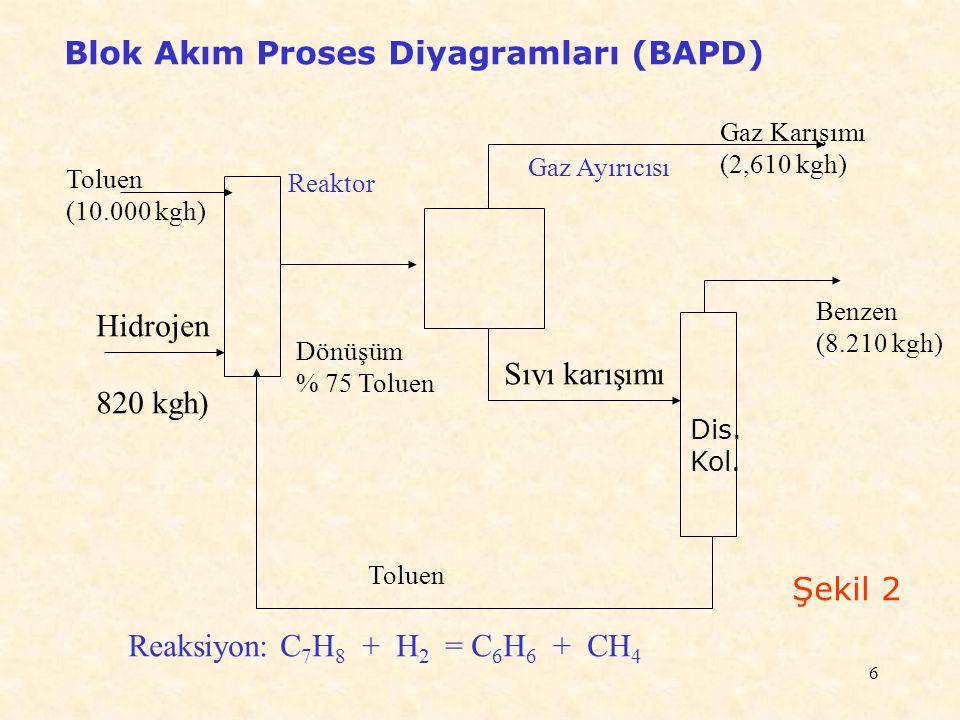 6 Blok Akım Proses Diyagramları (BAPD) Toluen (10.000 kgh) Hidrojen 820 kgh) Reaktor Gaz Ayırıcısı Gaz Karışımı (2,610 kgh) Dönüşüm % 75 Toluen Sıvı k