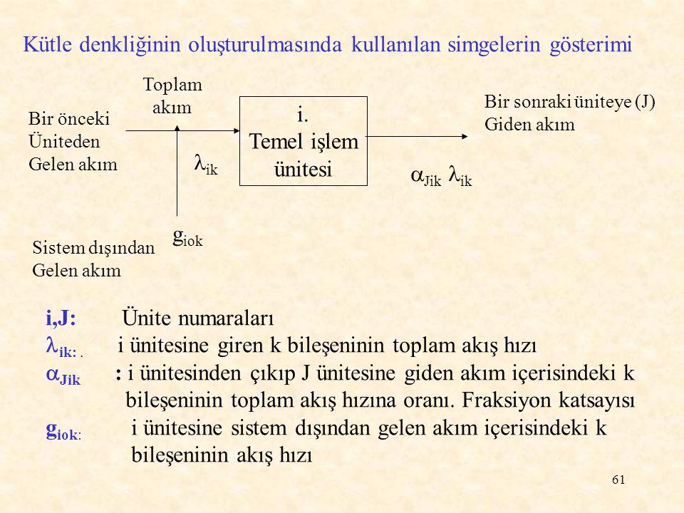 61 Kütle denkliğinin oluşturulmasında kullanılan simgelerin gösterimi Bir önceki Üniteden Gelen akım i. Temel işlem ünitesi Bir sonraki üniteye (J) Gi