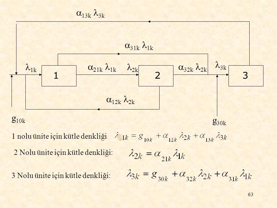 63 g 10k  21k 1k  31k 1k  13k 3k  32k 2k  12k 2k 1k 2k 3k g 30k 1 nolu ünite için kütle denkliği 2 Nolu ünite için kütle denkliği: 3 Nolu ünite i
