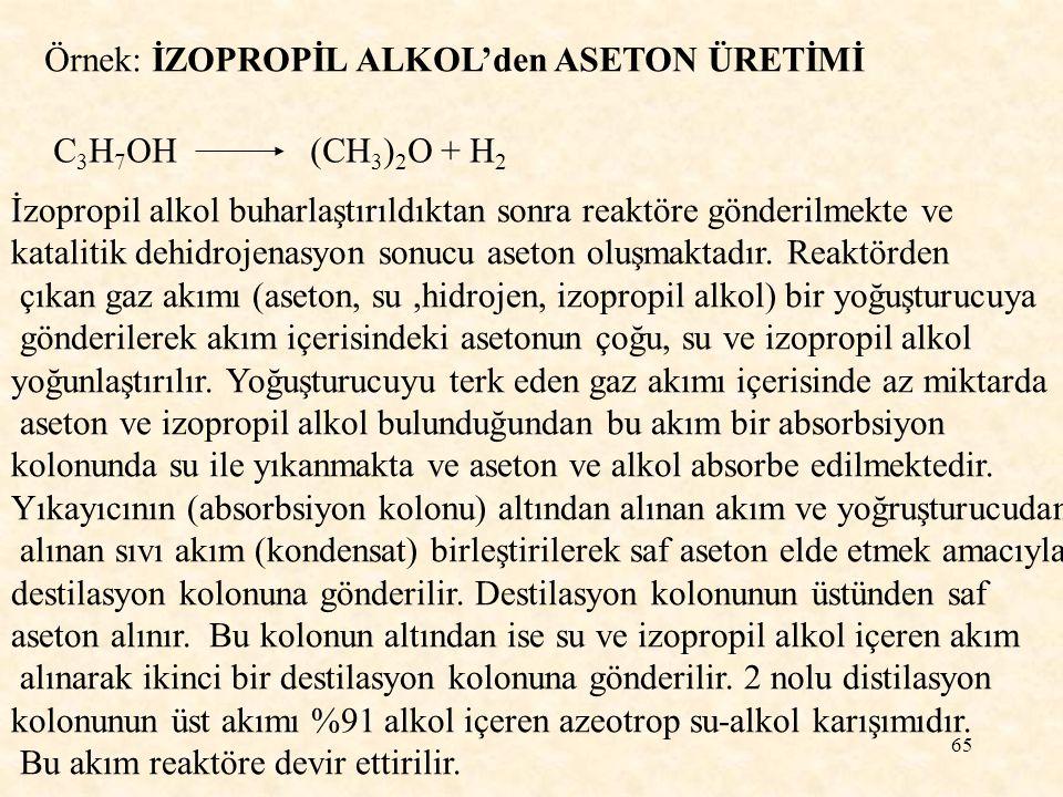 65 Örnek: İZOPROPİL ALKOL'den ASETON ÜRETİMİ C 3 H 7 OH (CH 3 ) 2 O + H 2 İzopropil alkol buharlaştırıldıktan sonra reaktöre gönderilmekte ve kataliti