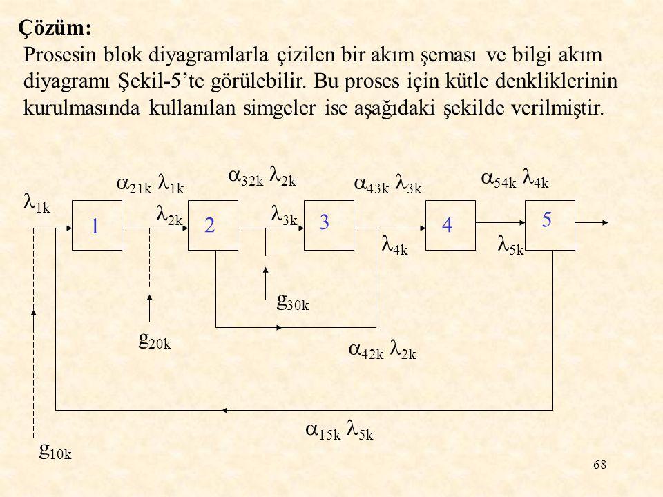 68 Çözüm: Prosesin blok diyagramlarla çizilen bir akım şeması ve bilgi akım diyagramı Şekil-5'te görülebilir. Bu proses için kütle denkliklerinin kuru