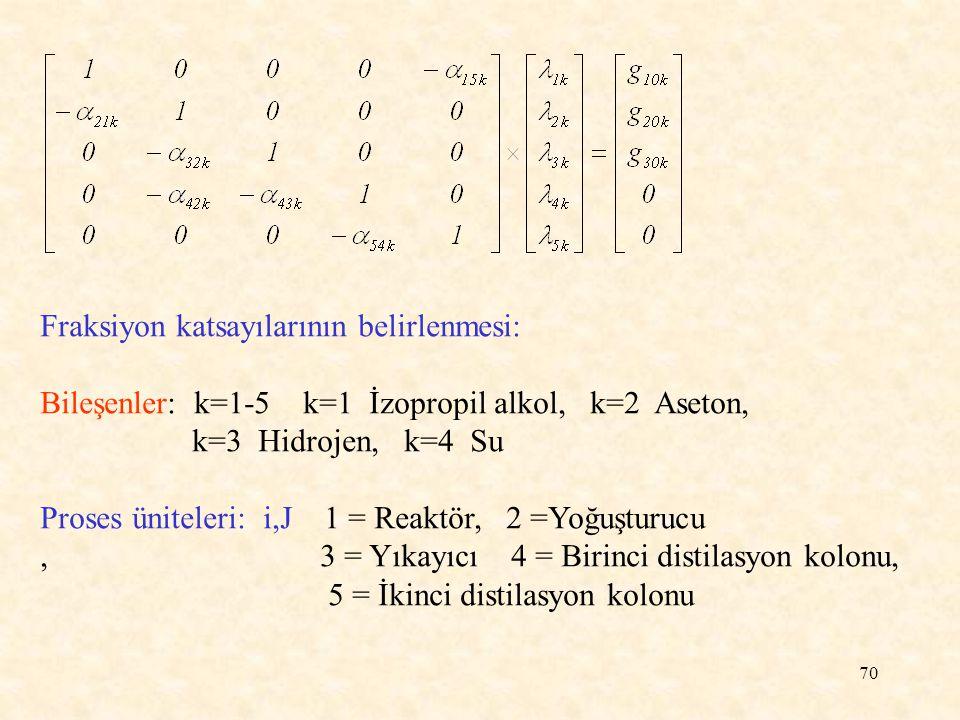 70 Fraksiyon katsayılarının belirlenmesi: Bileşenler: k=1-5 k=1 İzopropil alkol, k=2 Aseton, k=3 Hidrojen, k=4 Su Proses üniteleri: i,J 1 = Reaktör, 2