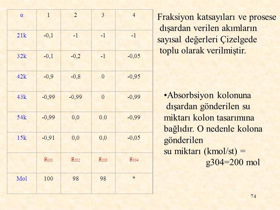 74 Fraksiyon katsayıları ve prosese dışardan verilen akımların sayısal değerleri Çizelgede toplu olarak verilmiştir. α1234 21k-0,1 32k-0,1-0,2-0,05 42