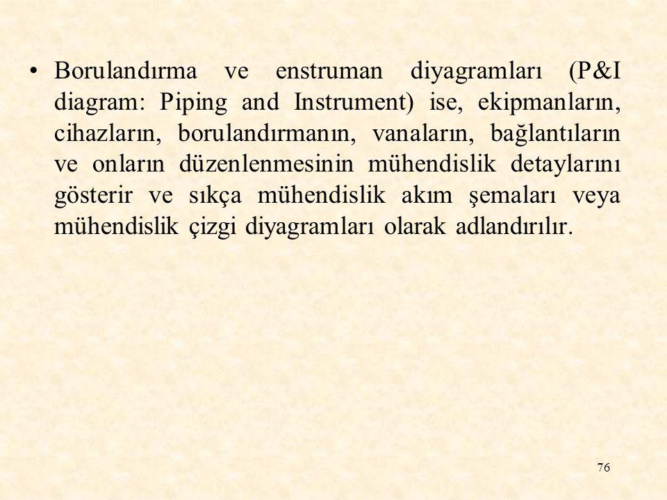 76 Borulandırma ve enstruman diyagramları (P&I diagram: Piping and Instrument) ise, ekipmanların, cihazların, borulandırmanın, vanaların, bağlantıları