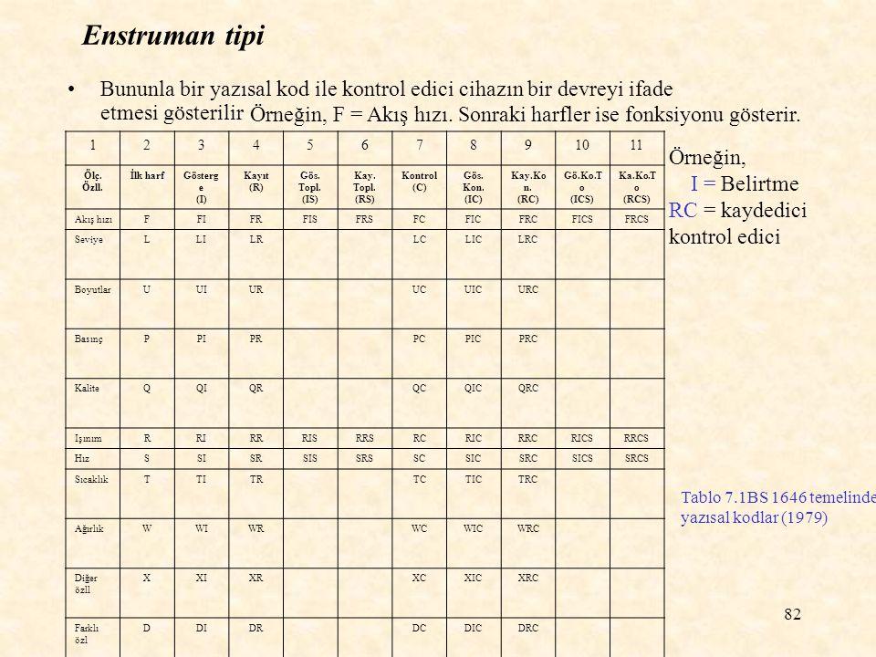 82 Enstruman tipi Bununla bir yazısal kod ile kontrol edici cihazın bir devreyi ifade etmesi gösterilir Tablo 7.1BS 1646 temelinde yazısal kodlar (197