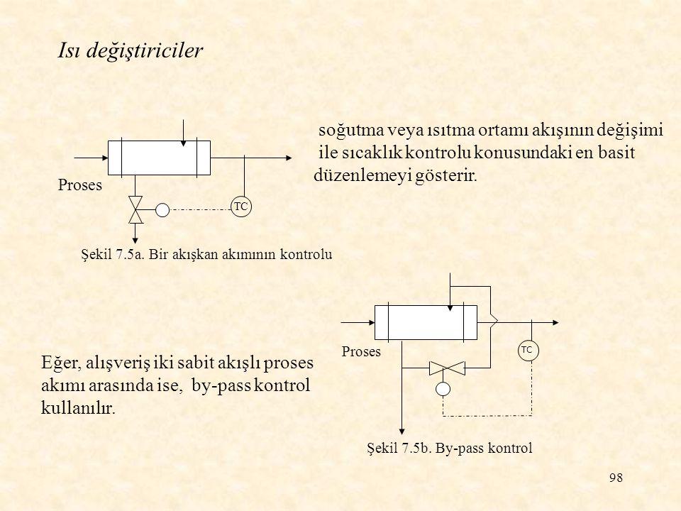 98 Isı değiştiriciler Proses TC Şekil 7.5a. Bir akışkan akımının kontrolu Proses Şekil 7.5b. By-pass kontrol soğutma veya ısıtma ortamı akışının değiş
