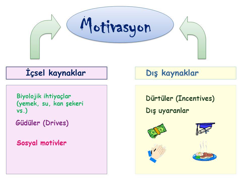Motivasyon İçsel kaynaklar Dış kaynaklar Dürtüler (Incentives) Dış uyaranlar Sosyal motivler Biyolojik ihtiyaçlar (yemek, su, kan şekeri vs.) Güdüler