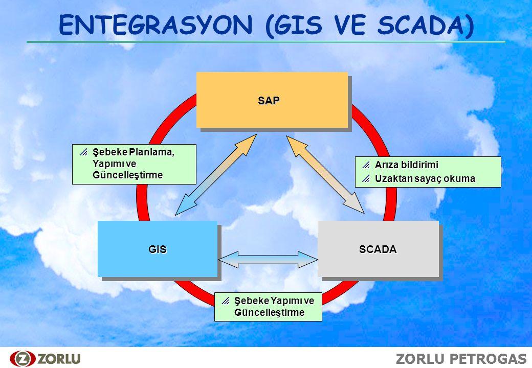 ZORLU PETROGAS  Şebeke Planlama, Yapımı ve Güncelleştirme SCADA GISGIS  Arıza bildirimi  Uzaktan sayaç okuma  Şebeke Yapımı ve Güncelleştirme SAP