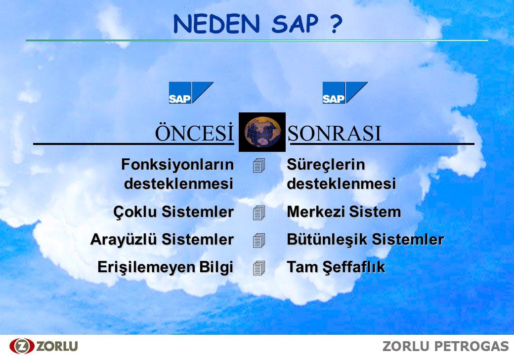ZORLU PETROGAS NEDEN SAP ? ÖNCESİ SONRASI Fonksiyonların desteklenmesi Çoklu Sistemler ArayüzlüSistemler Arayüzlü Sistemler ErişilemeyenBilgi Erişilem