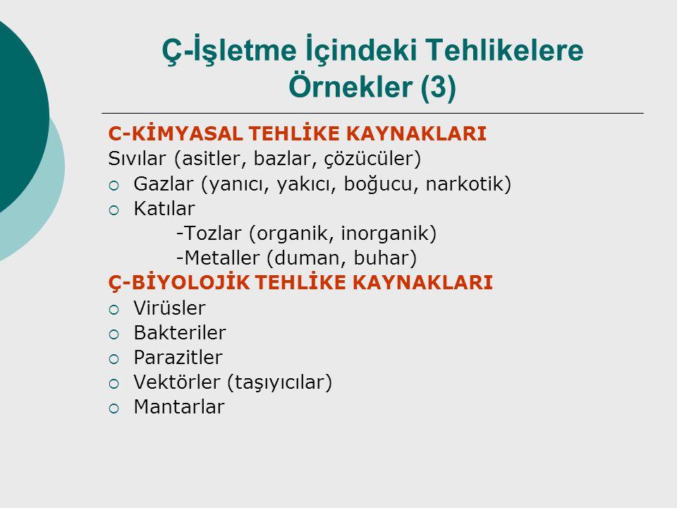 Ç-İşletme İçindeki Tehlikelere Örnekler (3) C-KİMYASAL TEHLİKE KAYNAKLARI Sıvılar (asitler, bazlar, çözücüler)  Gazlar (yanıcı, yakıcı, boğucu, narkotik)  Katılar -Tozlar (organik, inorganik) -Metaller (duman, buhar) Ç-BİYOLOJİK TEHLİKE KAYNAKLARI  Virüsler  Bakteriler  Parazitler  Vektörler (taşıyıcılar)  Mantarlar