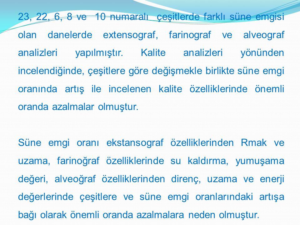 23, 22, 6, 8 ve 10 numaralı çeşitlerde farklı süne emgisi olan danelerde extensograf, farinograf ve alveograf analizleri yapılmıştır.