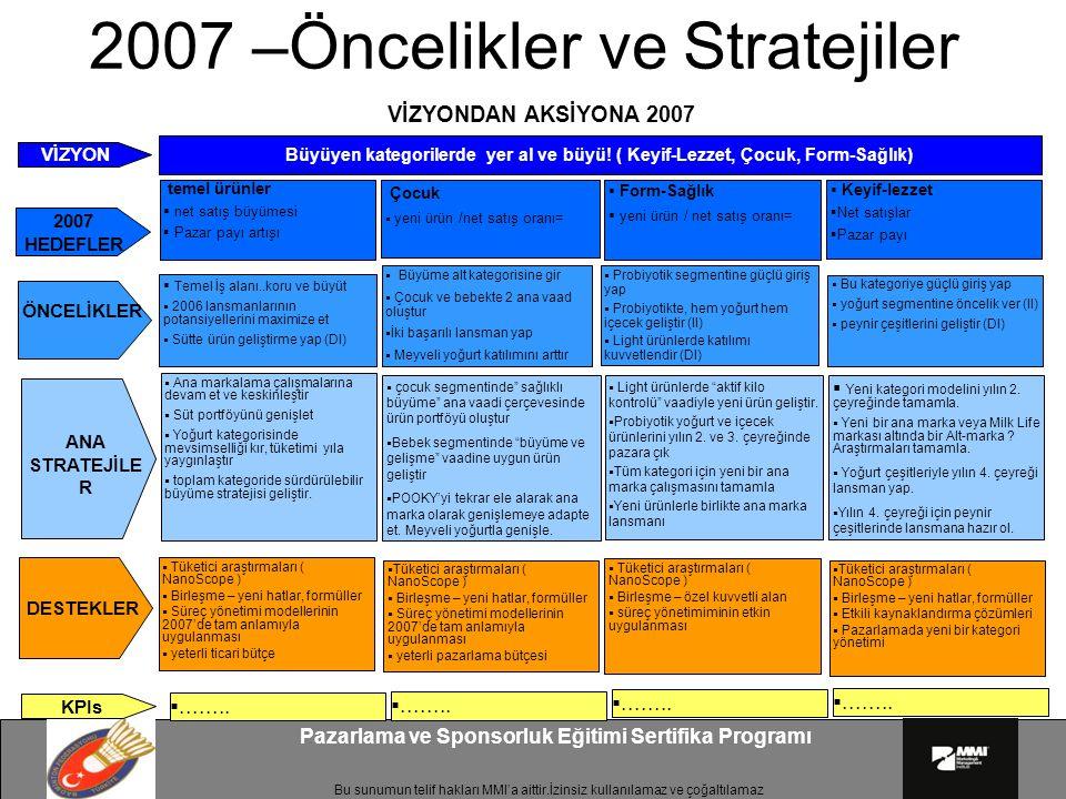 Bu sunumun telif hakları MMI'a aittir.İzinsiz kullanılamaz ve çoğaltılamaz Pazarlama ve Sponsorluk Eğitimi Sertifika Programı 2007 –Öncelikler ve Stratejiler VİZYONDAN AKSİYONA 2007 VİZYON Büyüyen kategorilerde yer al ve büyü.