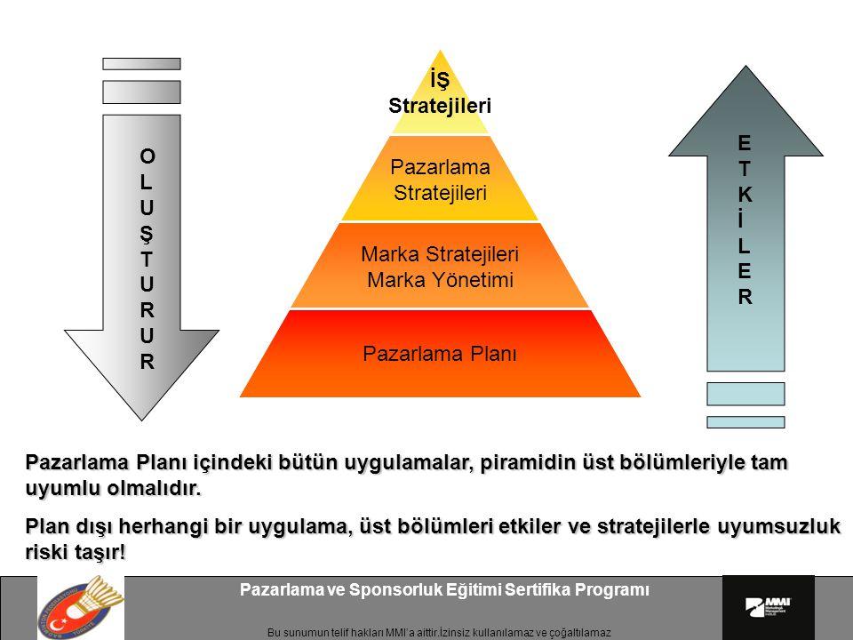 Bu sunumun telif hakları MMI'a aittir.İzinsiz kullanılamaz ve çoğaltılamaz Pazarlama ve Sponsorluk Eğitimi Sertifika Programı İŞ Stratejileri Pazarlama Stratejileri Marka Stratejileri Marka Yönetimi Pazarlama Planı OLUŞTURUROLUŞTURUR ETKİLERETKİLER Pazarlama Planı içindeki bütün uygulamalar, piramidin üst bölümleriyle tam uyumlu olmalıdır.