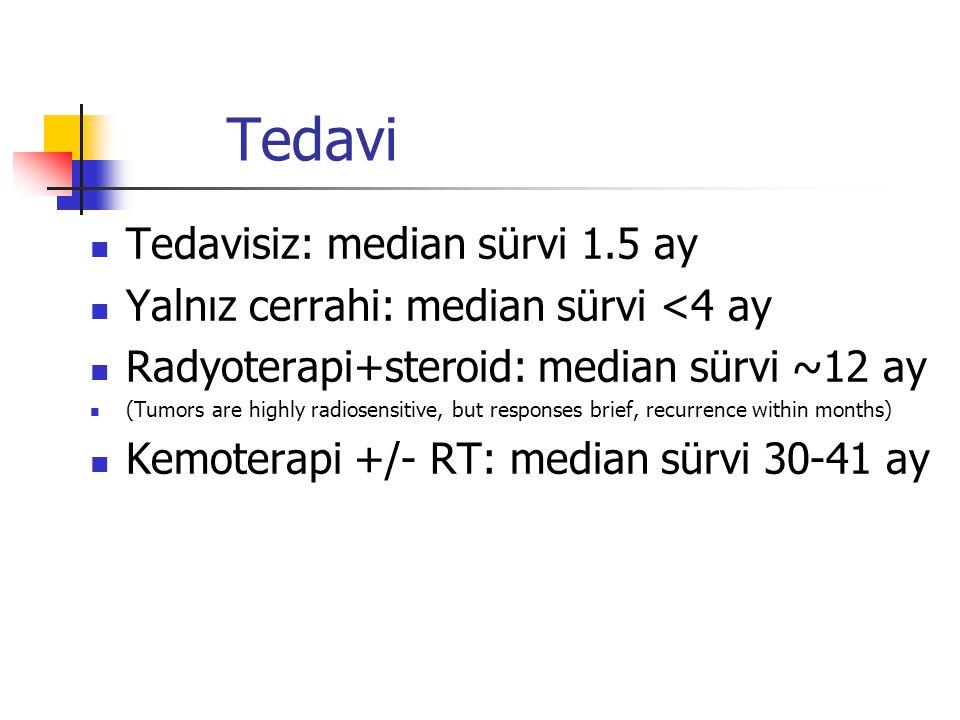Tedavi Tedavisiz: median sürvi 1.5 ay Yalnız cerrahi: median sürvi <4 ay Radyoterapi+steroid: median sürvi ~12 ay (Tumors are highly radiosensitive, b
