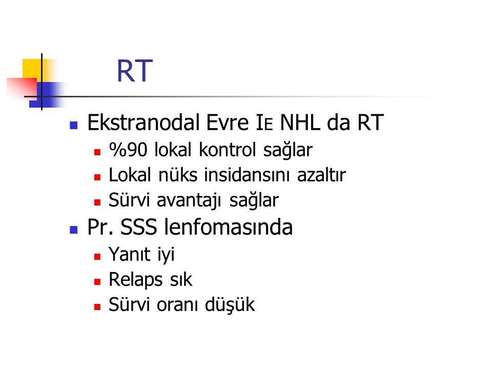 RT Ekstranodal Evre I E NHL da RT %90 lokal kontrol sağlar Lokal nüks insidansını azaltır Sürvi avantajı sağlar Pr. SSS lenfomasında Yanıt iyi Relaps