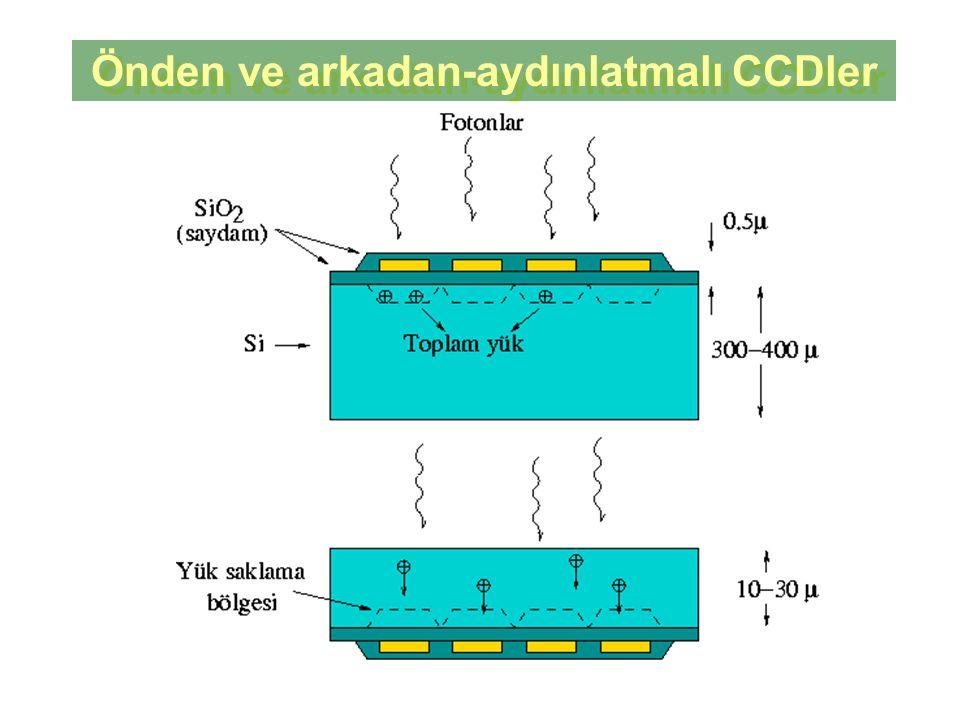 Önden ve arkadan-aydınlatmalı CCDler