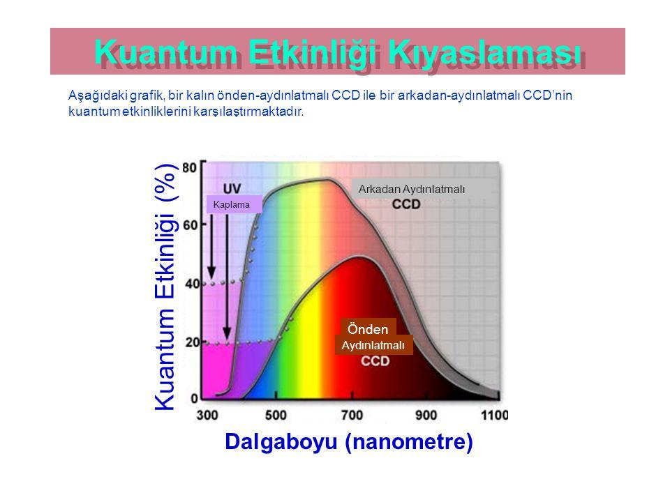 Kuantum Etkinliği Kıyaslaması Aşağıdaki grafik, bir kalın önden-aydınlatmalı CCD ile bir arkadan-aydınlatmalı CCD'nin kuantum etkinliklerini karşılaştırmaktadır.