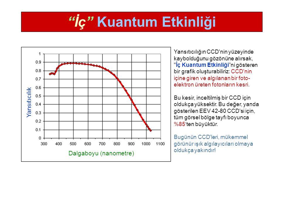 Yansıtıcılık Dalgaboyu (nanometre) İç Kuantum Etkinliği Yansıtıcılığın CCD nin yüzeyinde kaybolduğunu gözönüne alırsak, İç Kuantum Etkinliği ni gösteren bir grafik oluşturabiliriz: CCD nin içine giren ve algılanan bir foto- elektron üreten fotonların kesri.