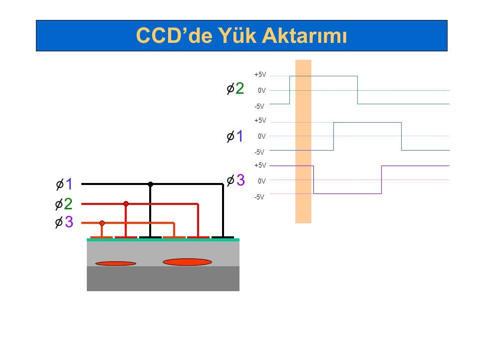 +5V 0V -5V +5V 0V -5V 1 2 3 +5V 0V -5V 1 2 3 CCD'de Yük Aktarımı