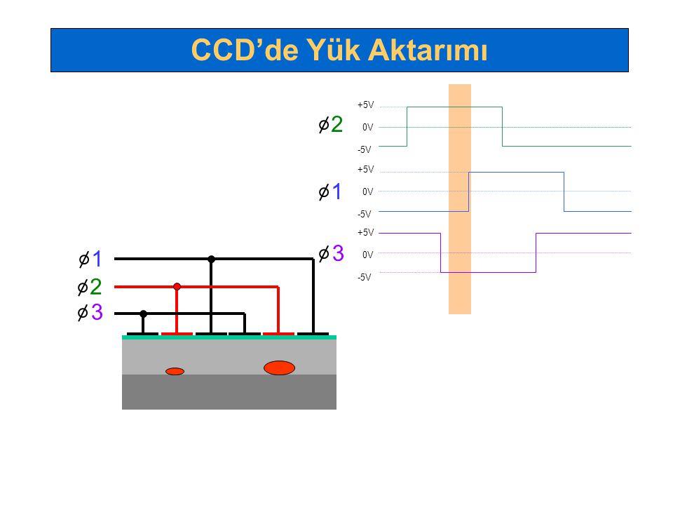 1 2 3 +5V 0V -5V +5V 0V -5V +5V 0V -5V 1 2 3 CCD'de Yük Aktarımı