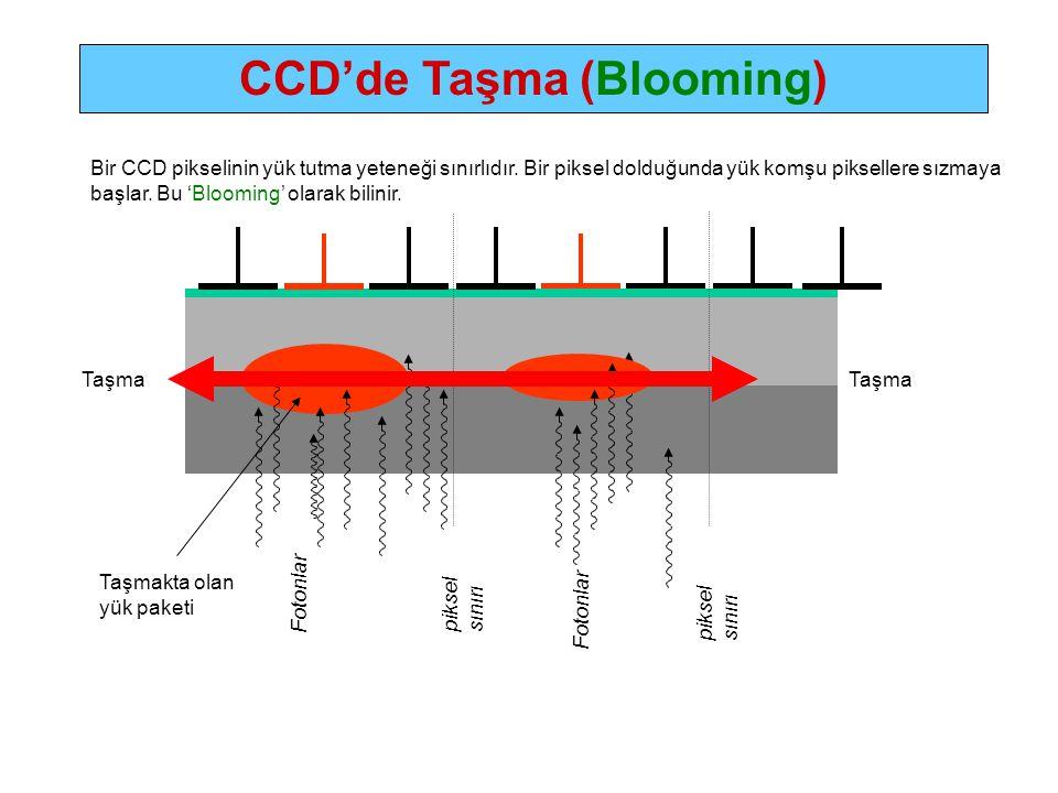 piksel sınırı Fotonlar Bir CCD pikselinin yük tutma yeteneği sınırlıdır.