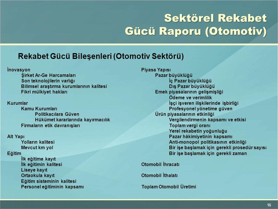 16 Sektörel Rekabet Gücü Raporu (Otomotiv) İnovasyon Şirket Ar-Ge Harcamaları Son teknolojilerin varlığı Bilimsel araştırma kurumlarının kalitesi Fikr