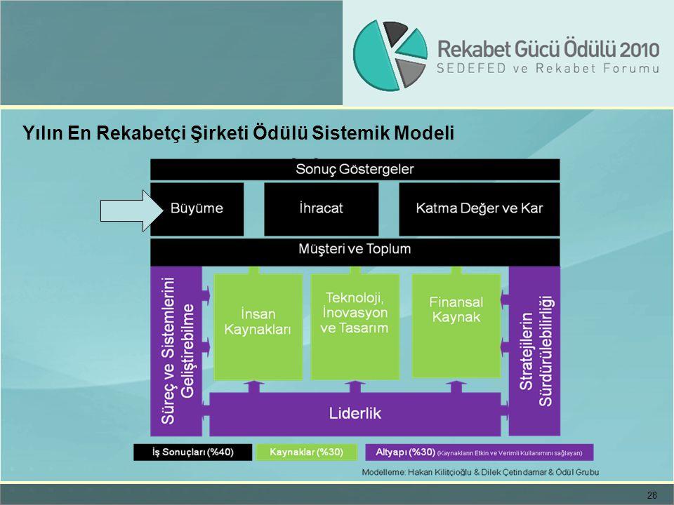 28 Yılın En Rekabetçi Şirketi Ödülü Sistemik Modeli