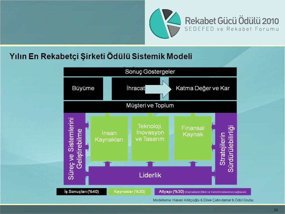 34 Yılın En Rekabetçi Şirketi Ödülü Sistemik Modeli