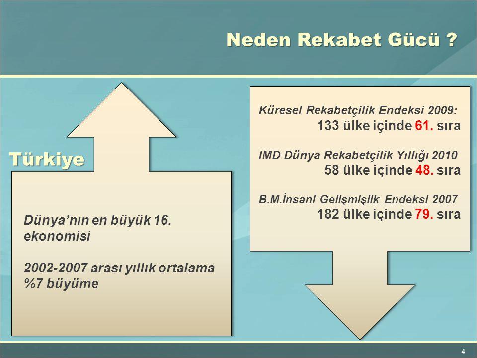 5 Türkiye'nin Küresel Rekabet Düzeyi Raporu Küresel Rekabetçilik Endeksi nin 12 bileşeni (111 Faktör) bazında rakip ülke ile karşılaştırma yapılacak, Etkili alanlarda politika önerileri geliştirilecek.