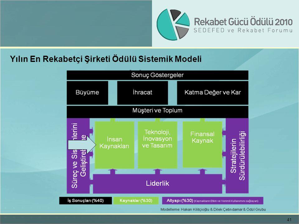 41 Yılın En Rekabetçi Şirketi Ödülü Sistemik Modeli