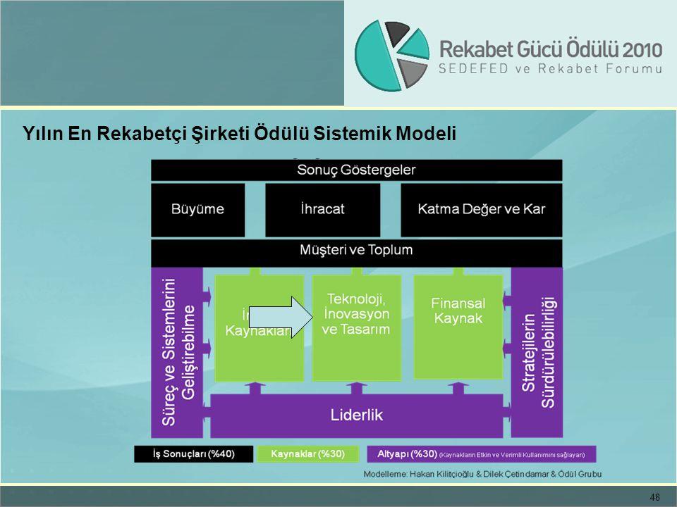 48 Yılın En Rekabetçi Şirketi Ödülü Sistemik Modeli