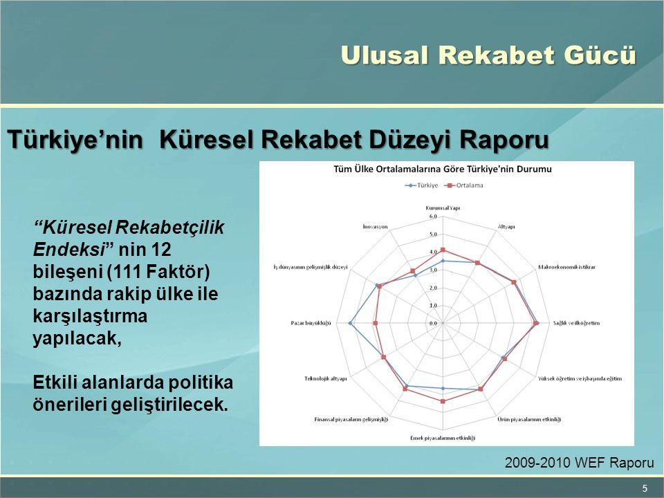 """5 Türkiye'nin Küresel Rekabet Düzeyi Raporu """"Küresel Rekabetçilik Endeksi"""" nin 12 bileşeni (111 Faktör) bazında rakip ülke ile karşılaştırma yapılacak"""