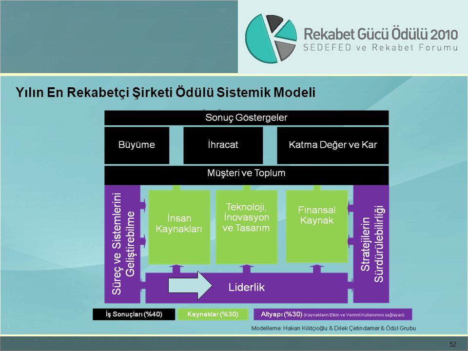 52 Yılın En Rekabetçi Şirketi Ödülü Sistemik Modeli