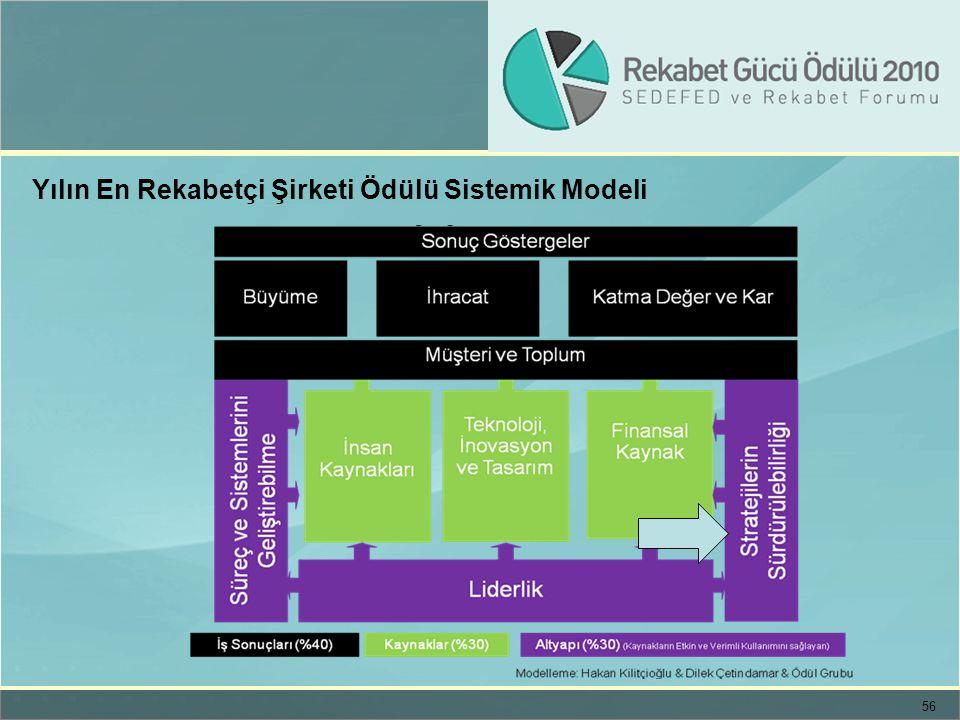 56 Yılın En Rekabetçi Şirketi Ödülü Sistemik Modeli