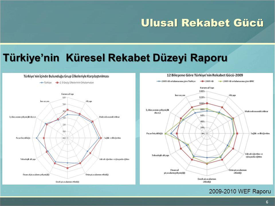 7 Ülkelerin Rekabet Gücü Artışı Karşılaştırması Türkiye'nin Küresel Rekabet Düzeyi Raporu'nun 30.