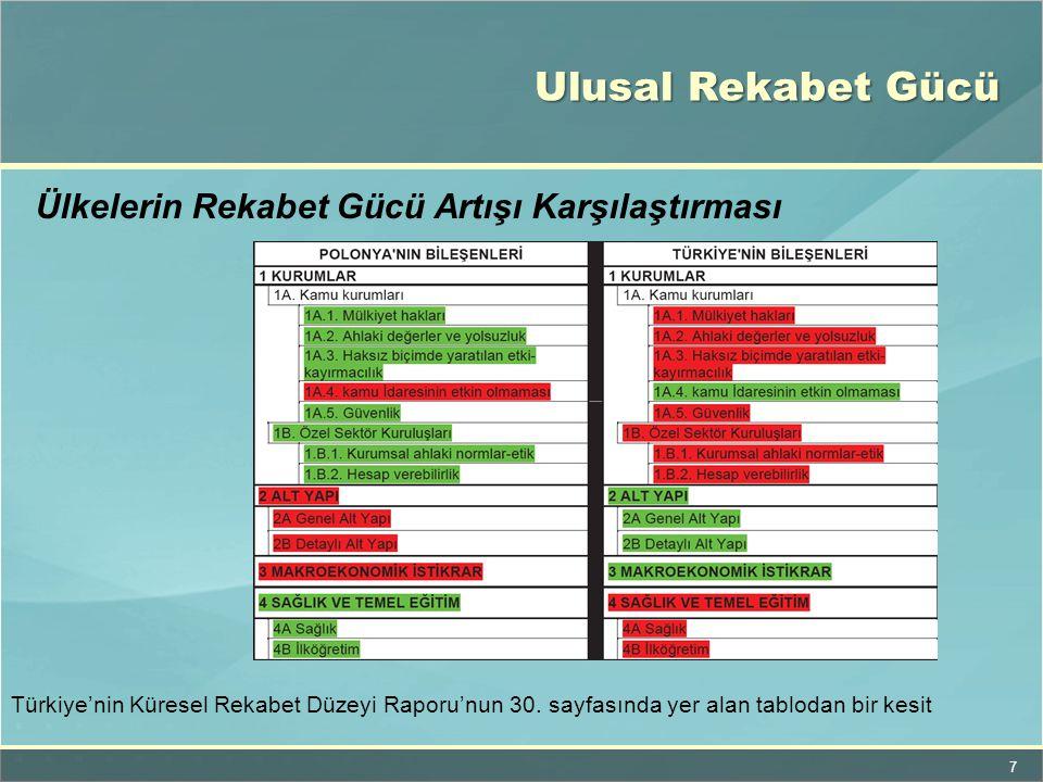 7 Ülkelerin Rekabet Gücü Artışı Karşılaştırması Türkiye'nin Küresel Rekabet Düzeyi Raporu'nun 30. sayfasında yer alan tablodan bir kesit Ulusal Rekabe
